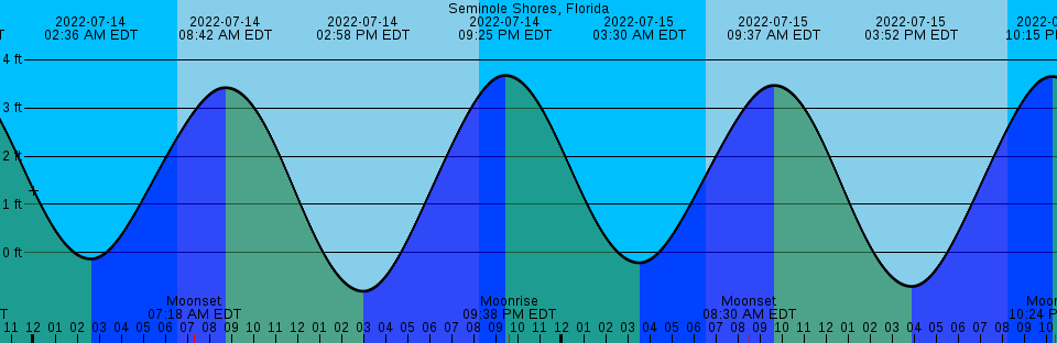 Jensen Beach Tide Chart Solidique27