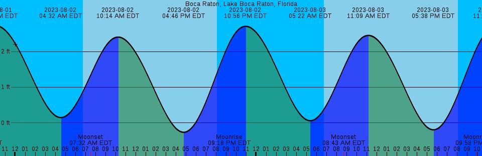 Boca Raton South Beach Webcam