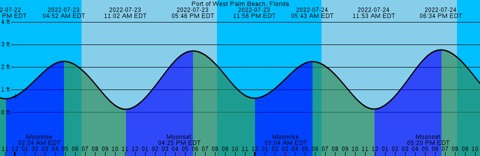 Palm Beach Inlet Tide Chart Images Free Charts References